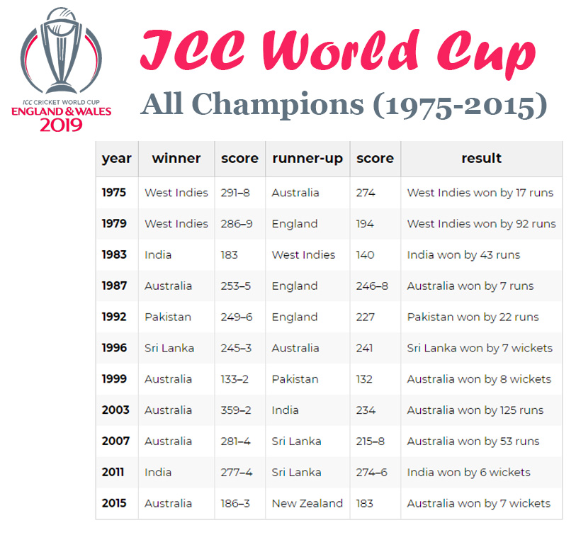 ICC-World-Cup-all champions